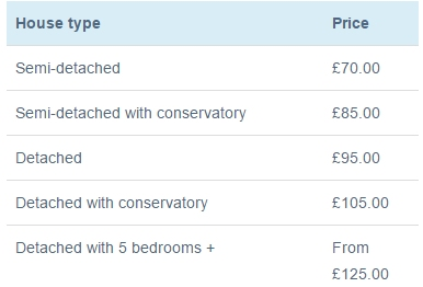Gutter Cleaning Prices Uk